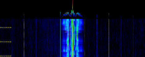 Spectral graph of SDR IQ at 900 KHZ (AM band)